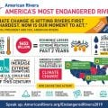 American Rivers Announces America's Most Endangered Rivers of 2019
